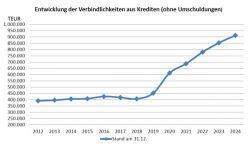 Kiel_Verschuldung_Kredite_2024