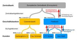 550px-Bank-Hierarchie