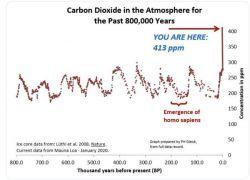 CO2-wop