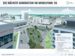 Animation-Mobilfunk-5G-bfs