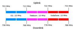Frequenzaufteilung-700MHz-web