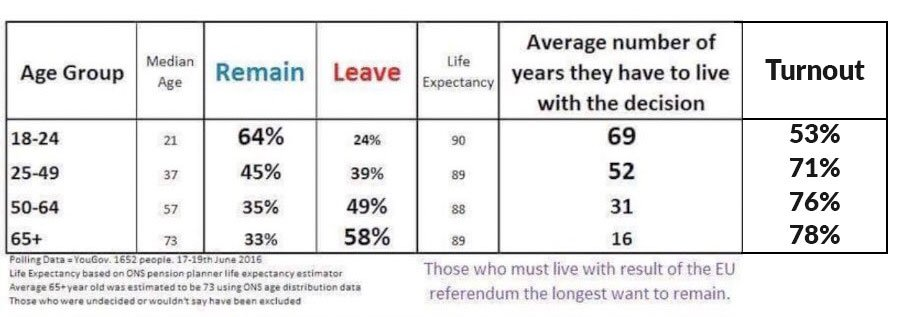 BREXIT-VoterTurnoutWithAGE